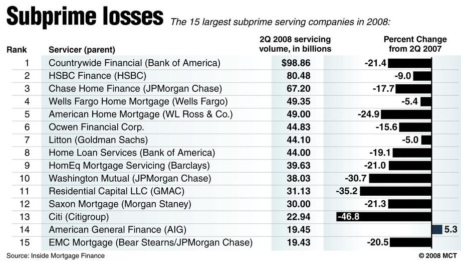 subprime lån